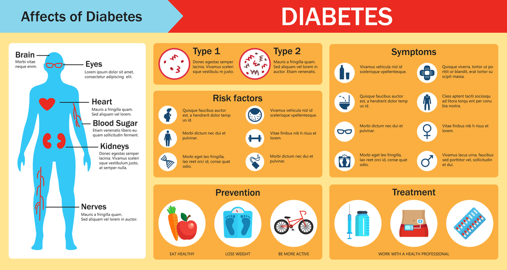 diabetes symptoms and prevention