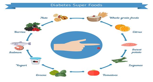complete diabetic diet