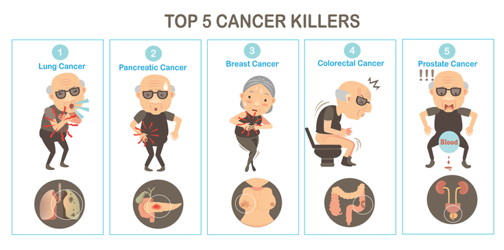 Most dangerous cancer type