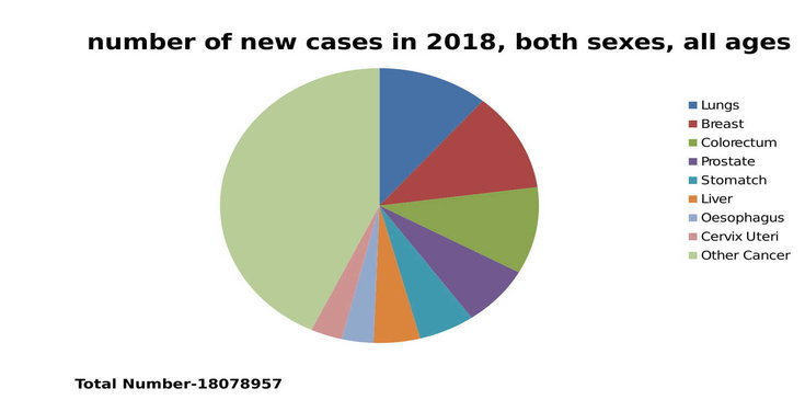 new case of cancer in 2018