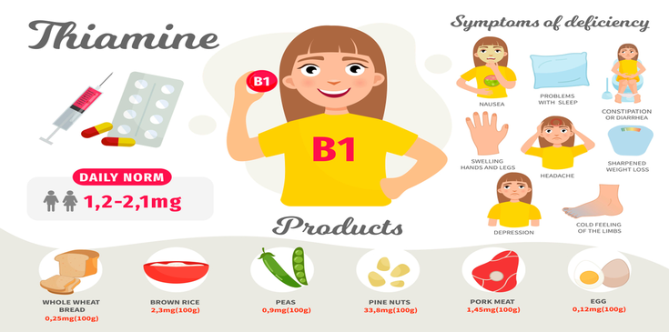 Vitamin B1 Benefits: (Here is the complete list updated 2019)